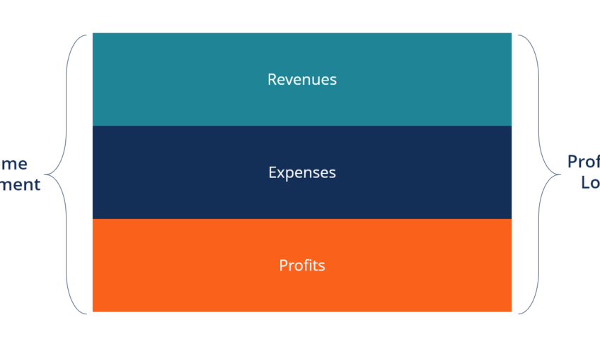 Introduction to Income Statement